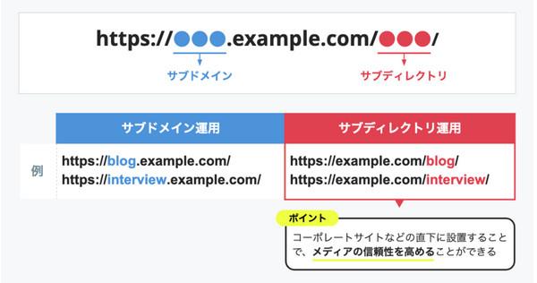 はてなブログBusiness「サブディレクトリオプション」先行β利用申込みを受付けます